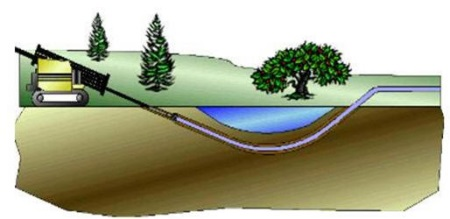 Directional Drilling Diagram